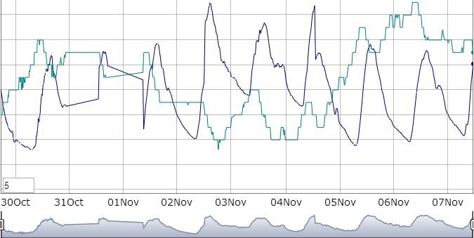 small graph